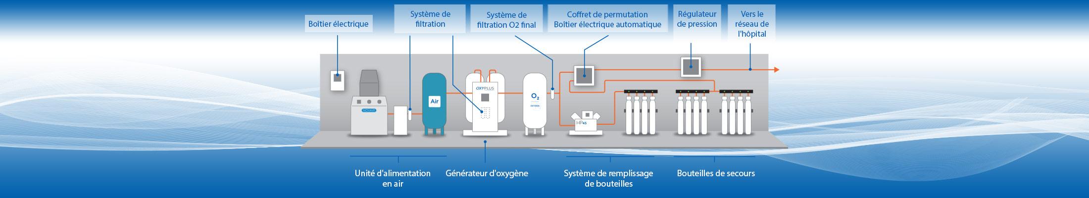 Production d'oxygène